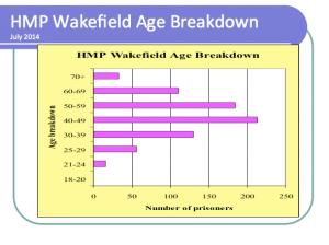Wakefield-age-breakdown-300x224